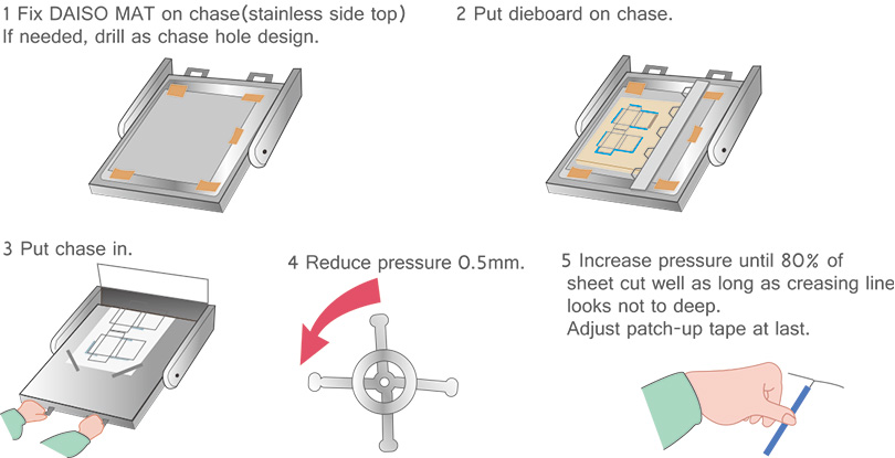 make ready balance adjust sheet daiso mat daiso die board diecut DAISOマット DAISOマット